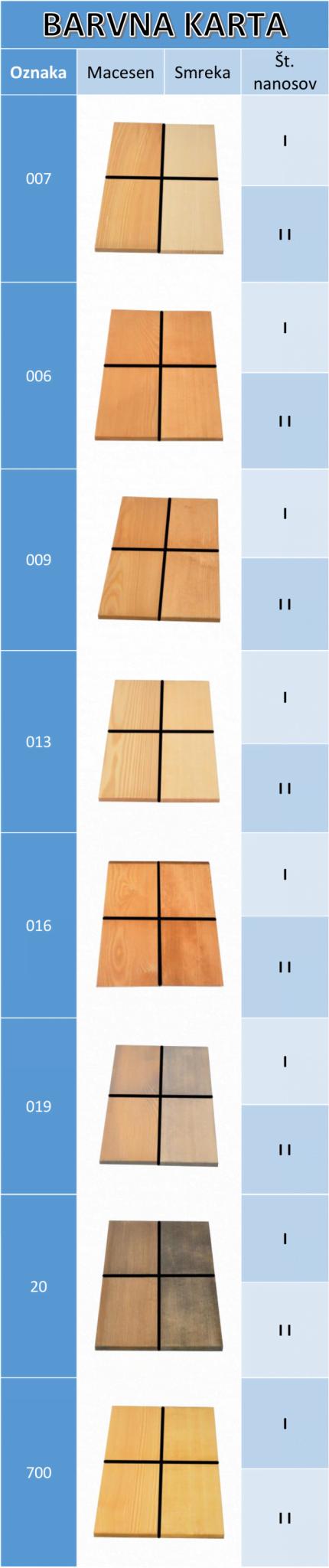 Barvna karta oljenje lesenih izdelkov 1